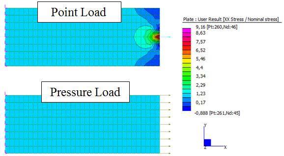 Image result for pressure vs point load fem