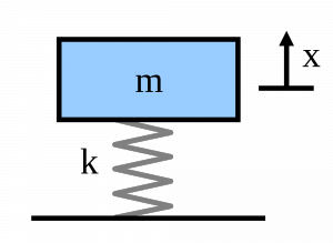 Single degree of freedom mass-spring system