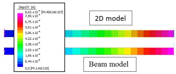 Tip displacements of a cantilever beam under tip shear load. 2D model vs Beam model.